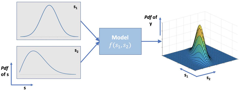 2D forward propagation