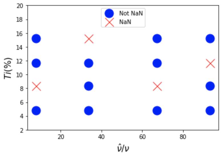 Tensor grid NaN