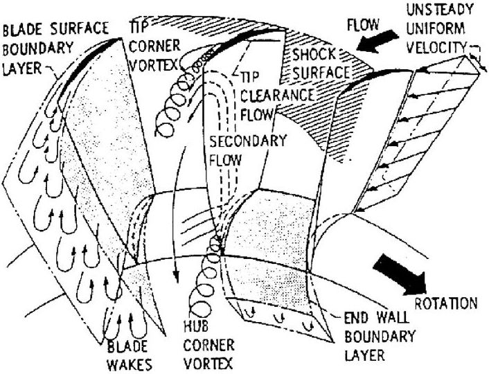 secondary_flows_compressor