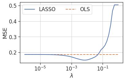 piston_mse_vs_lambda